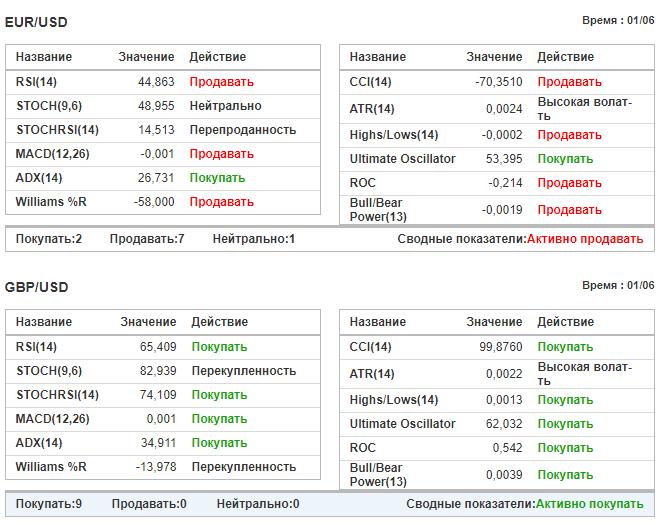 analītiskā vietne opciju tirdzniecībai)