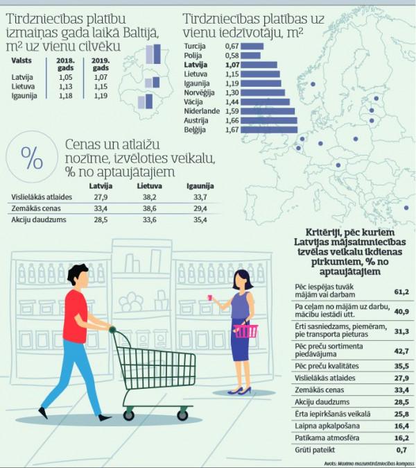 tirdzniecības procenti)