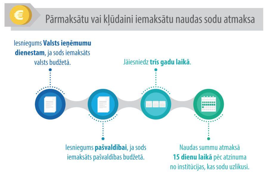 laika naudas ieņēmumi tiešsaistē