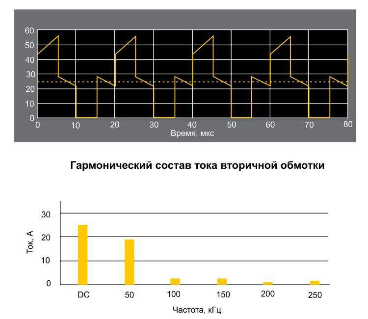 pulsācijas efekta tulkošana)