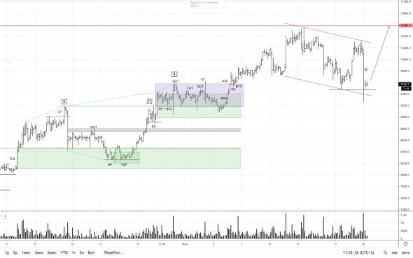 Valūtu pāru tirdzniecības signāli