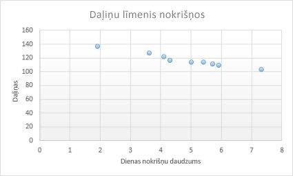 kā diagrammai pievienot tendenču līniju)