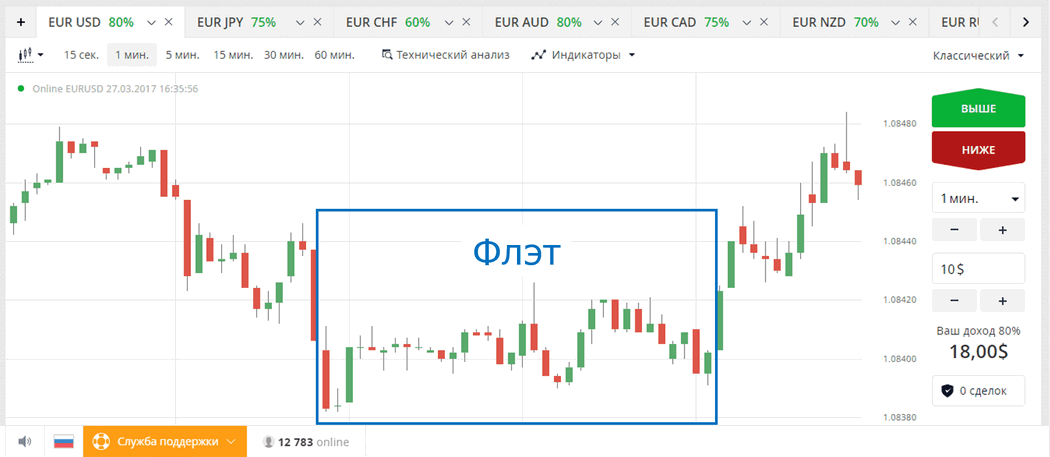 Binārā forex opcijas dienas tirdzniecības signāli bez maksas pelnīt naudu ar bitcoin qr svītrkodu