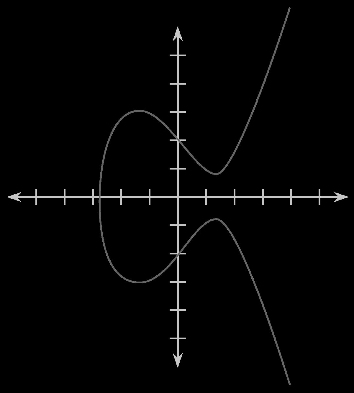 tendenču līnijas un to veidi