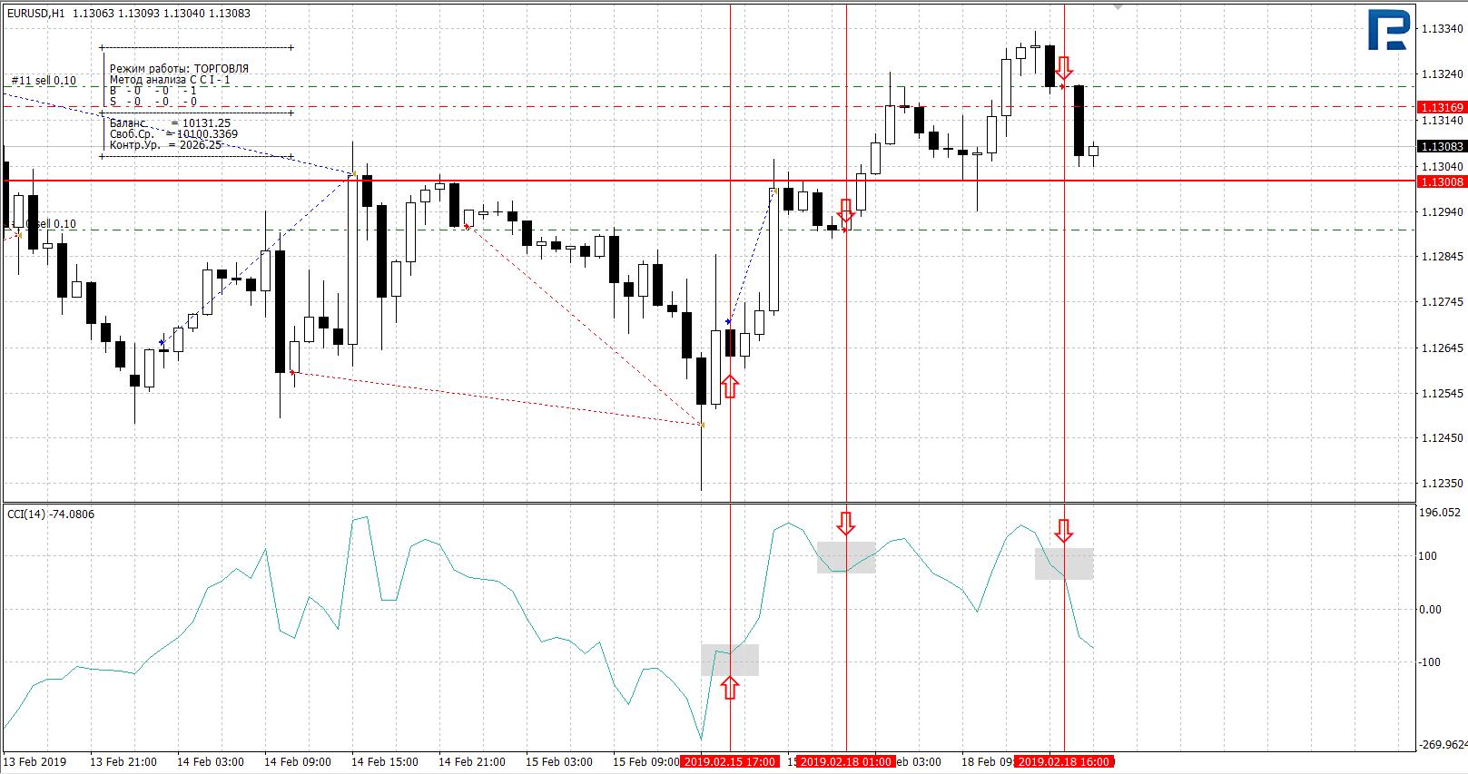 tirdzniecības sistēmas un bināro opciju rādītāji)