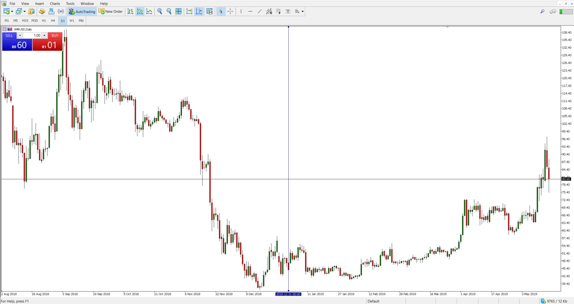 bitcoin cena šodienas diagrammā