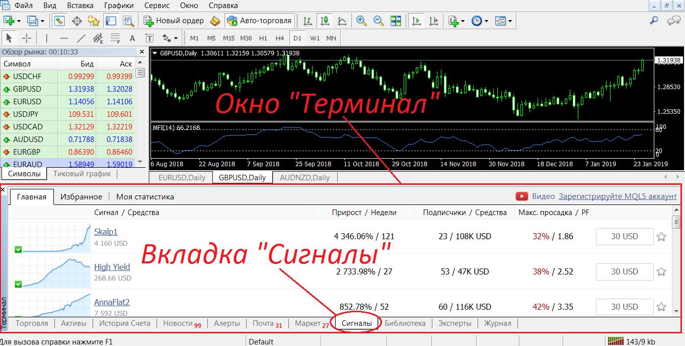 tirdzniecības signāli un modeļi)