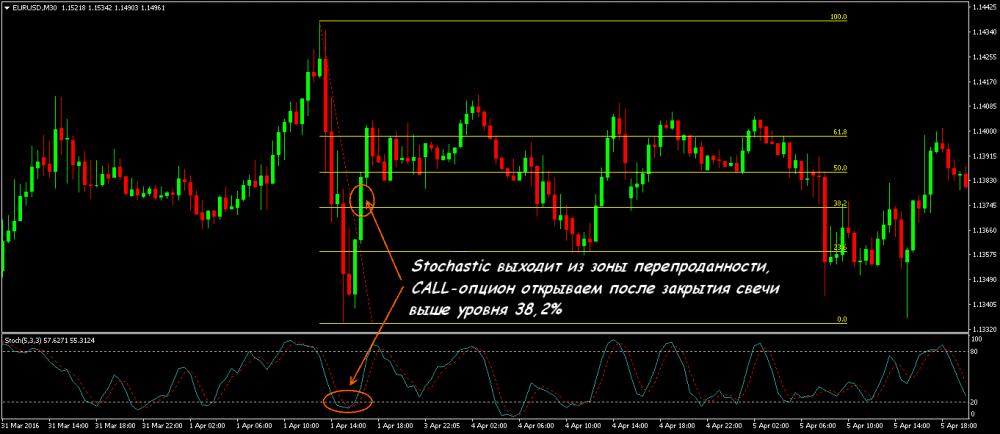 bināro opciju fibonacci līmeņa stratēģija opciju tirgotāju reitings