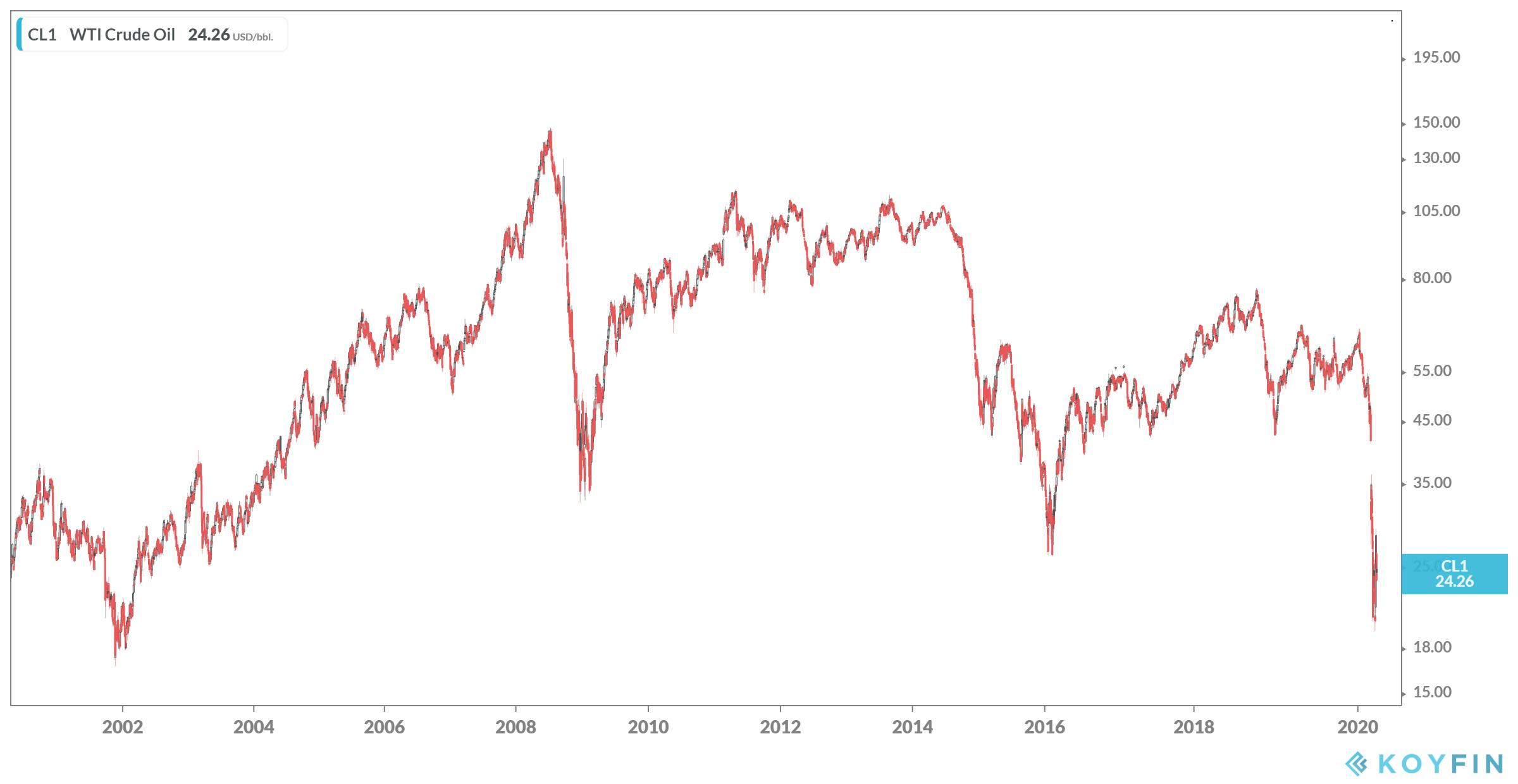 Akciju nekā kas trading vs