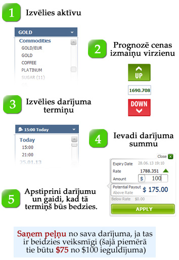 Kā Tirdzniecības Bināro Akciju Opcijas Latvija