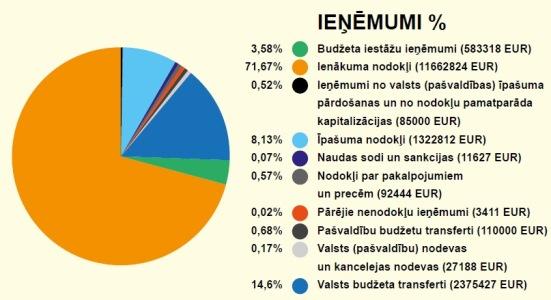 interneta ieņēmumi šeit)