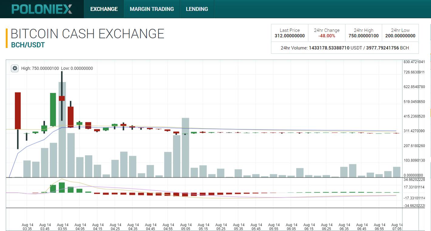 Bitcoin naudas likmju dinamikas grafiks darbojas reālās naudas internetā