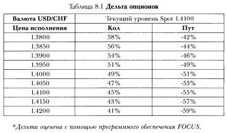 delta neitrāla pozīcija opcijās)