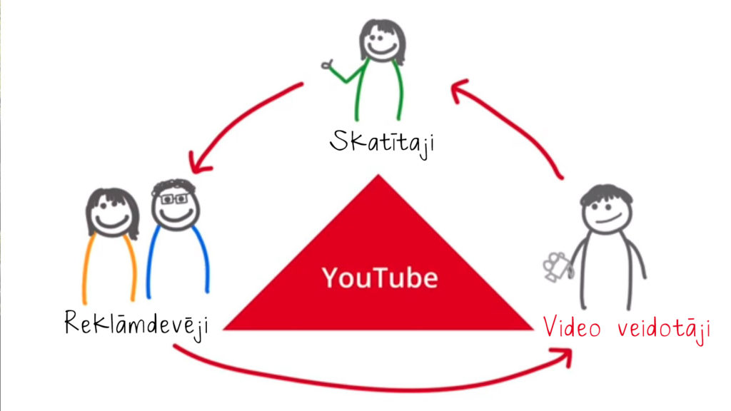 viegli nopelnīt naudu video)
