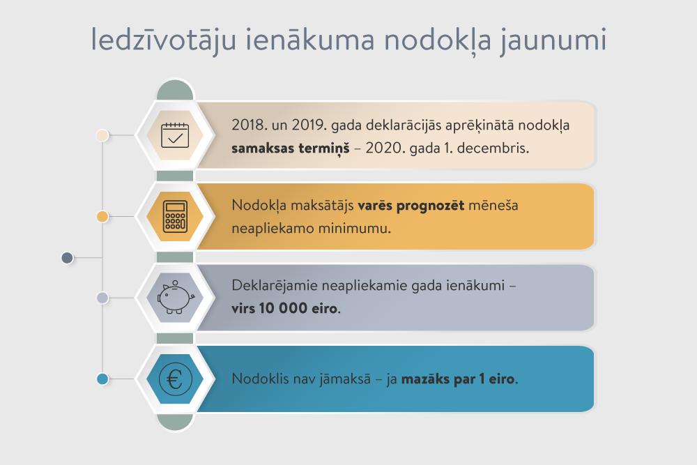 ieņēmumi no iespējām internetā)