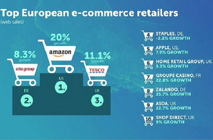 Drošs bizness e-komercijas laikmetā
