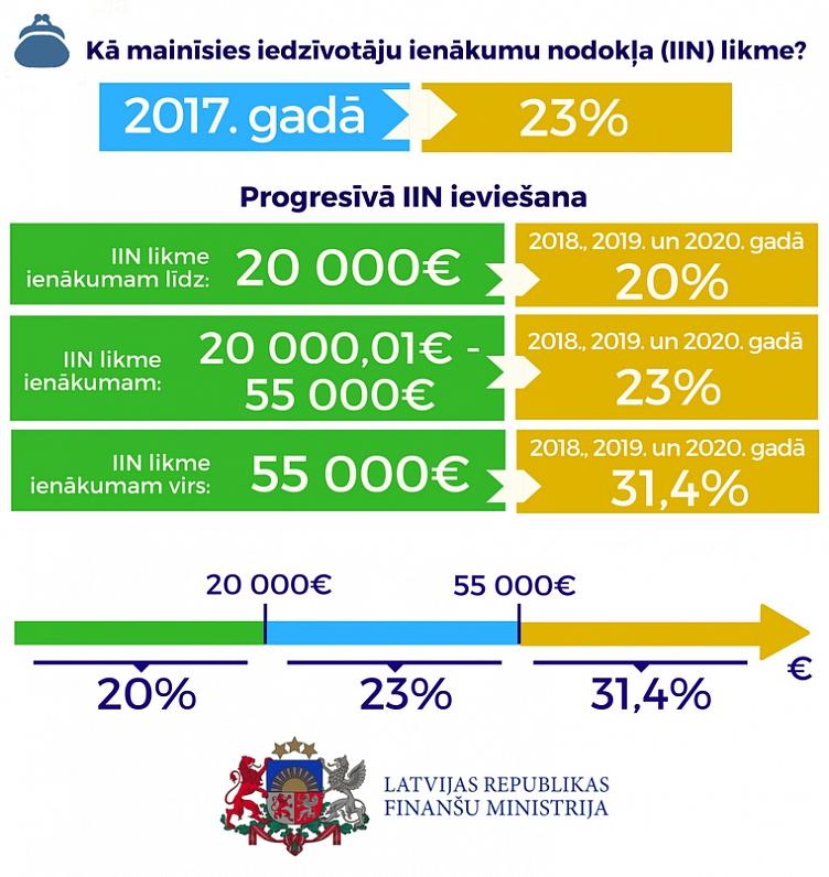 tiešsaistes ienākumu ieguldījums