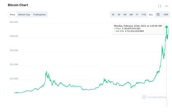 Bitcoin prognoze novembr