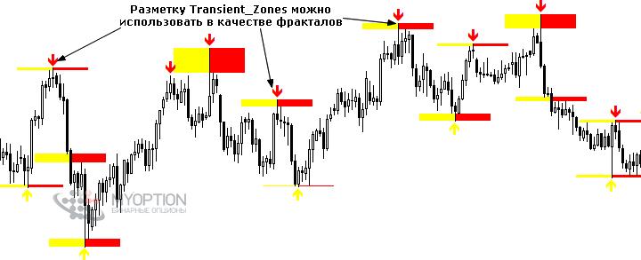 atbalsta un pretestības indikators binārām opcijām)