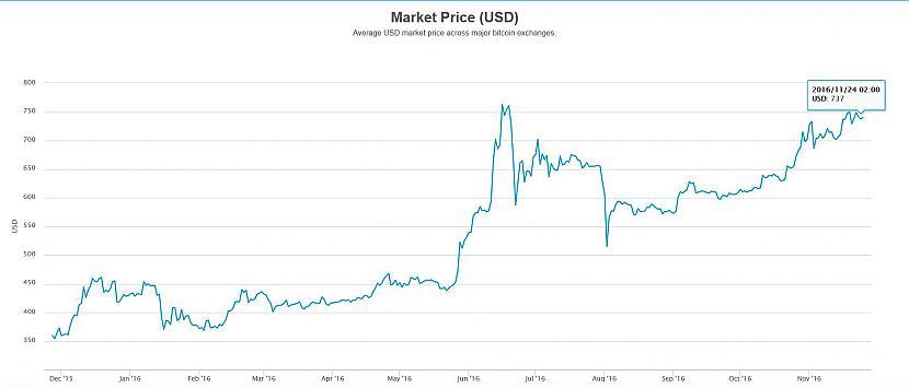 kāpēc bitcoin ir labs