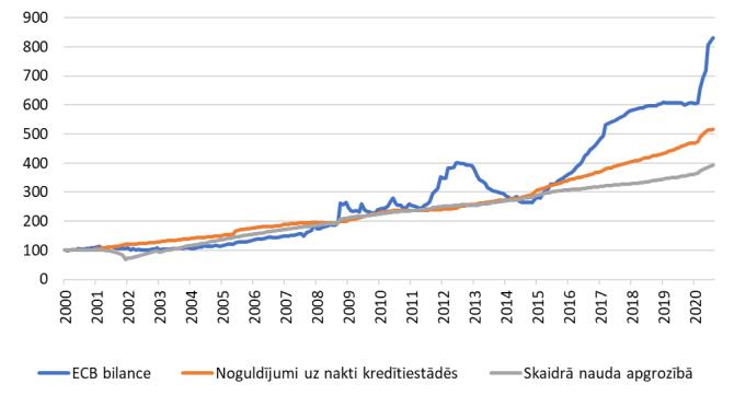 Ieguvumi un zaudējumi pēc eiro ieviešanas, eiro ieviešanas izmaksas