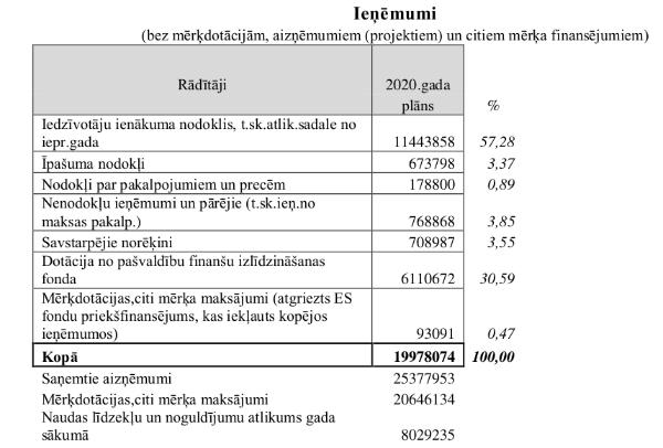 Ar naudas atbalstu motivēs bezdarbnieku iesaisti darba tirgū