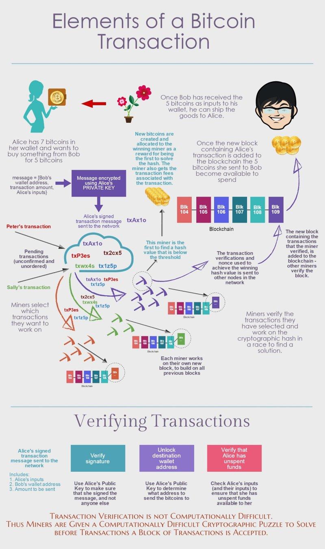 bitcoin adrešu ģenerēšanas algoritms)