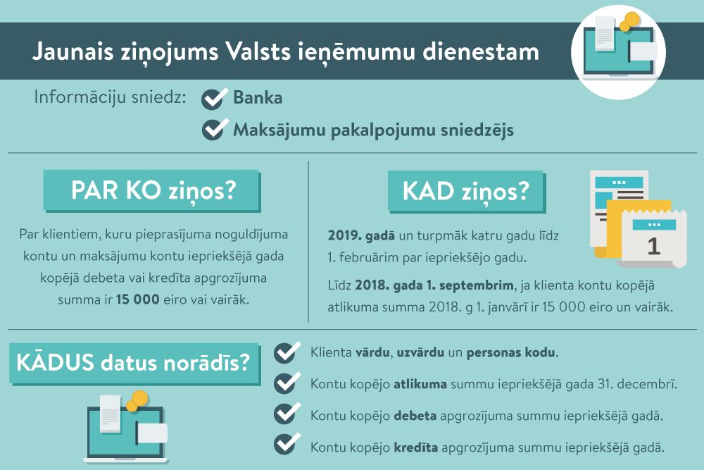 ieņēmumi internetā bez komisijas maksas)