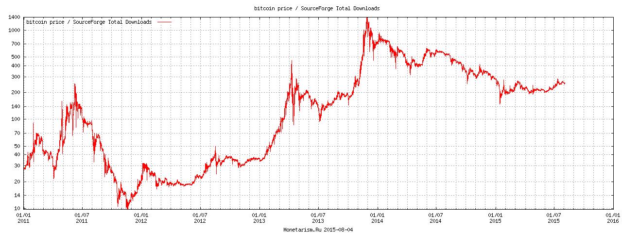 bitcoin programma naudas pelnīšanai