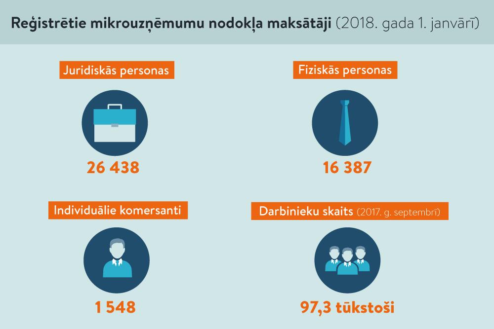 papildu ienākumi līdz 15 tūkstošiem)