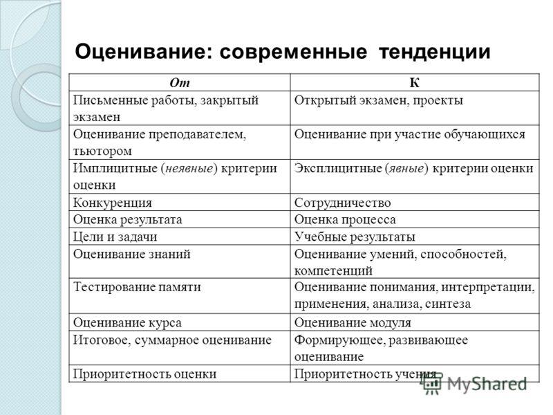 stingrs vērtējums opcijām)
