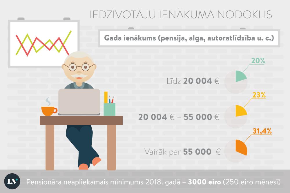 Algas, pensijas, pašnodarbinātā ienākumi – kāds ir neapliekamais minimums 2020. gadā