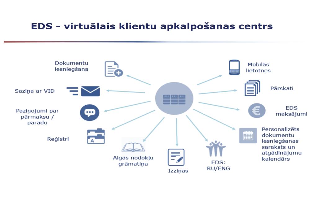 interneta ieņēmumu saites