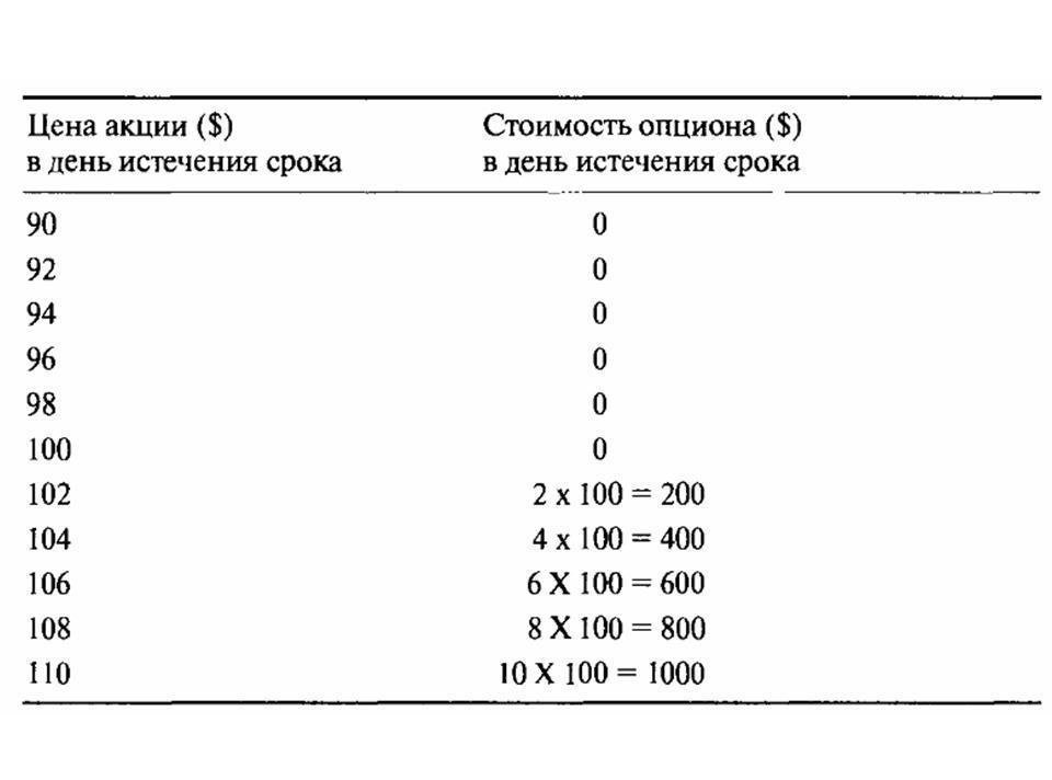 apmaiņas opcijas vērtība)