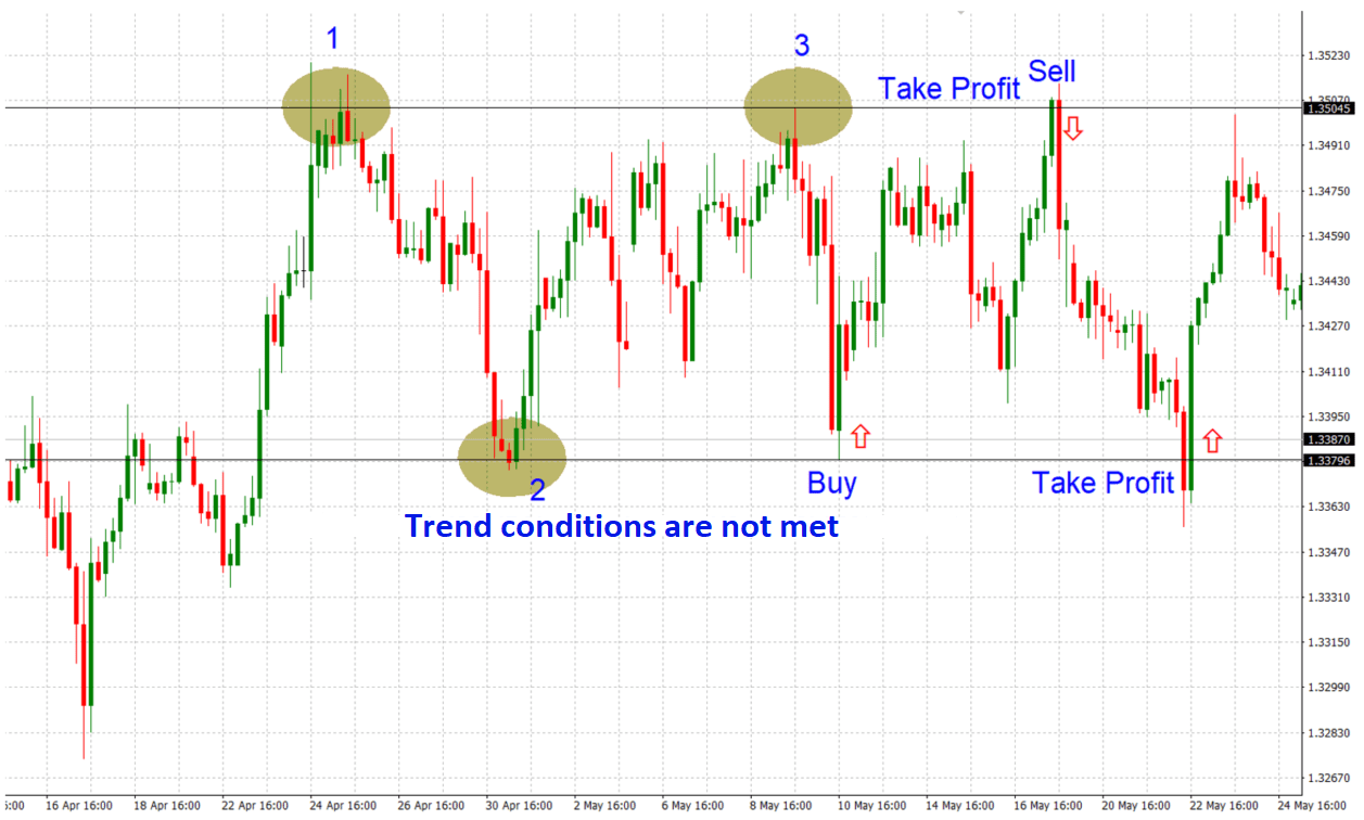 akciju tirgus tirdzniecības tendence