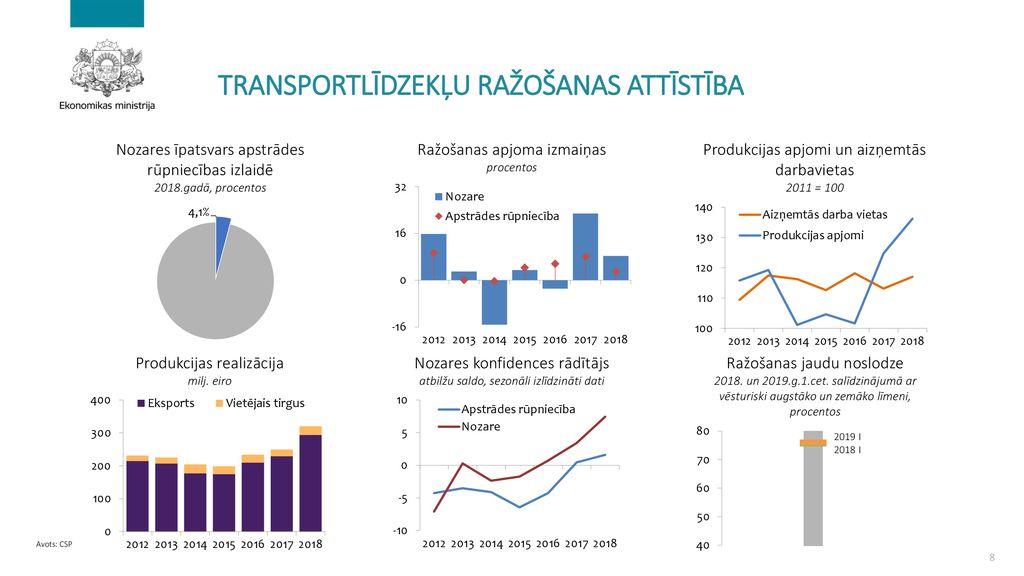 tirdzniecības platformas, izmantojot ppt digitālās diagrammas)