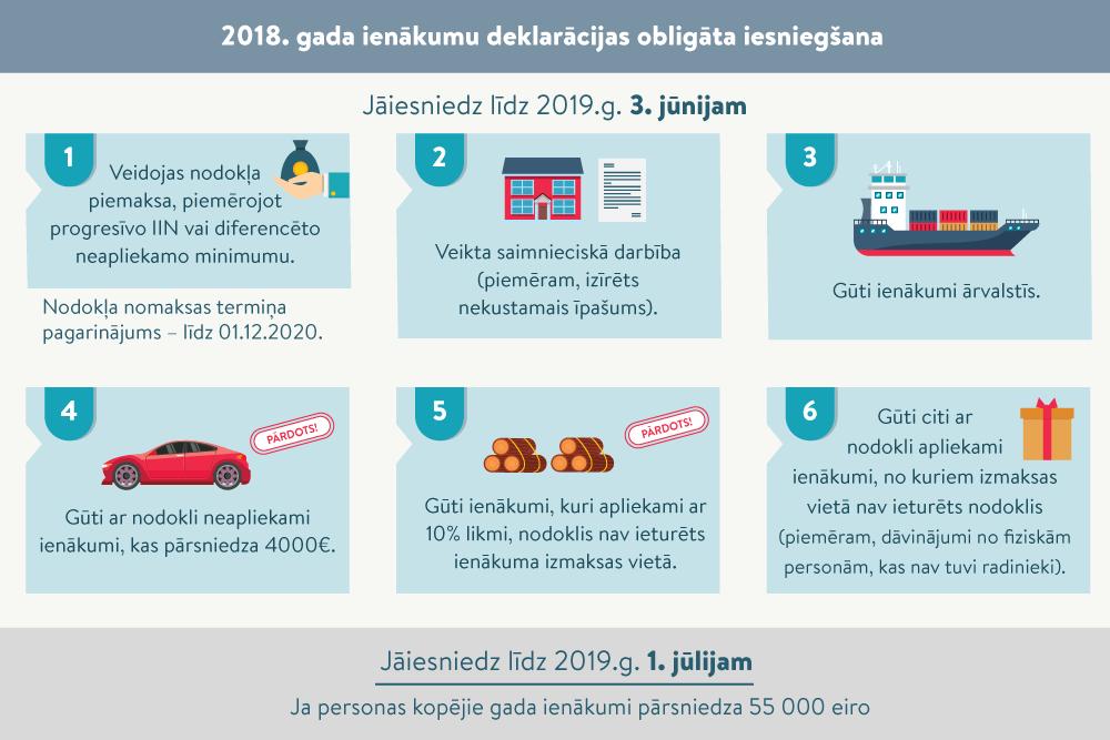 interneta ieņēmumi 2020. gadam)
