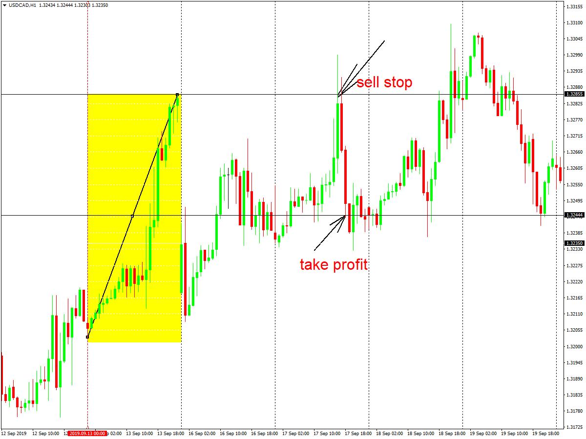 tirdzniecības stratēģija veiksmīgiem tirgotājiem