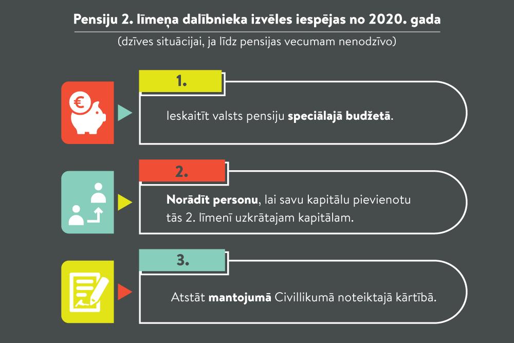 Pensiju 2. līmeņa kapitāla izmantošanas izvēles no 2020. gada
