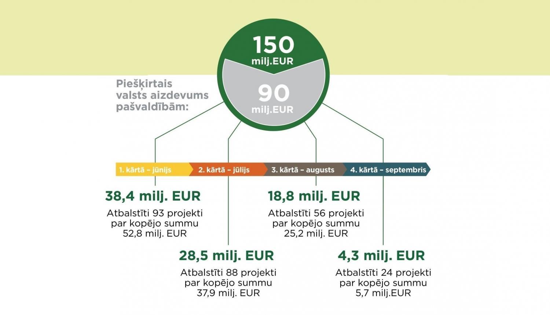 investīcijas interneta pārskatos)