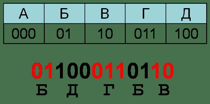 dekodēšanas opciju kods