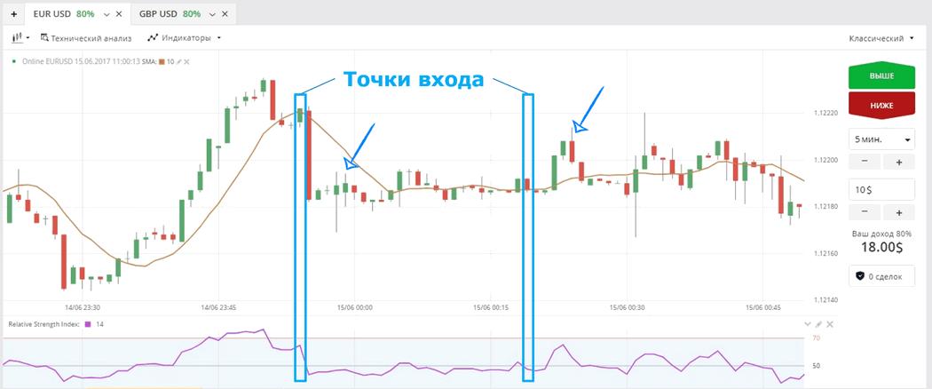 tirdzniecības stratēģijas bināro opciju tirdzniecībai)