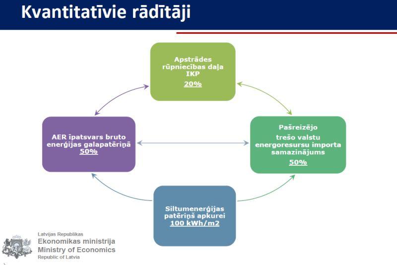 interneta investoru stratēģija)