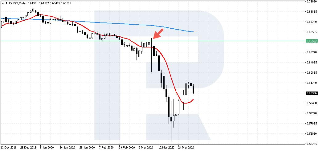 Lineāla stratēģija: tirdzniecība ikdienas diagrammās
