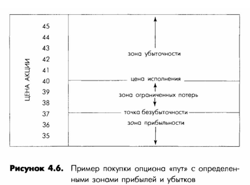 Binārās opcijas — Vikipēdija