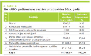 peļņas rentabilitātes tabula internetā kā nopelnīt no dzīves piemēru