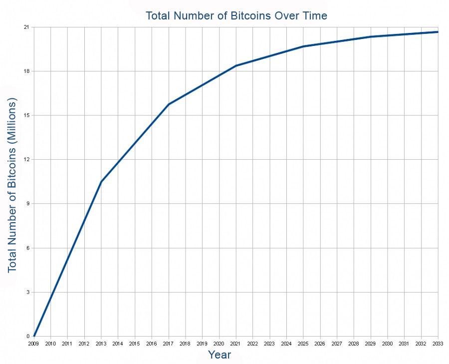 bitcoin ir sadalīts)