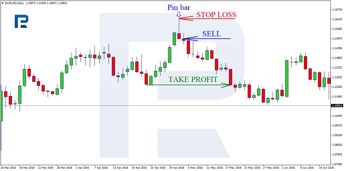 tirdzniecības stratēģija veiksmīgiem tirgotājiem)