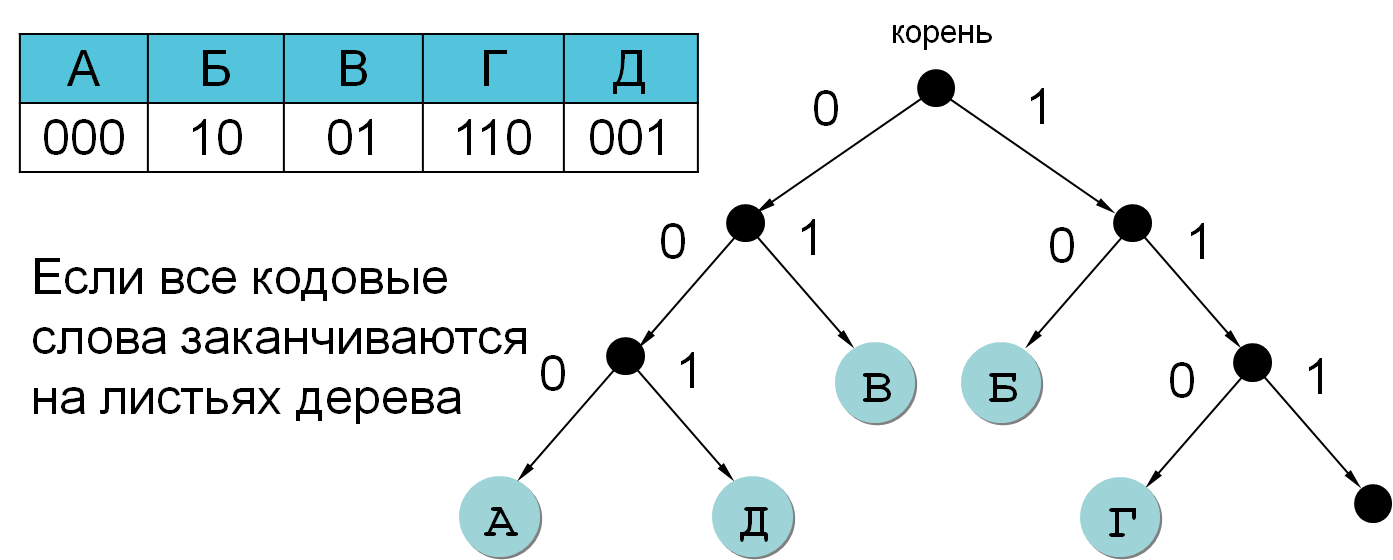 opciju kodēšana