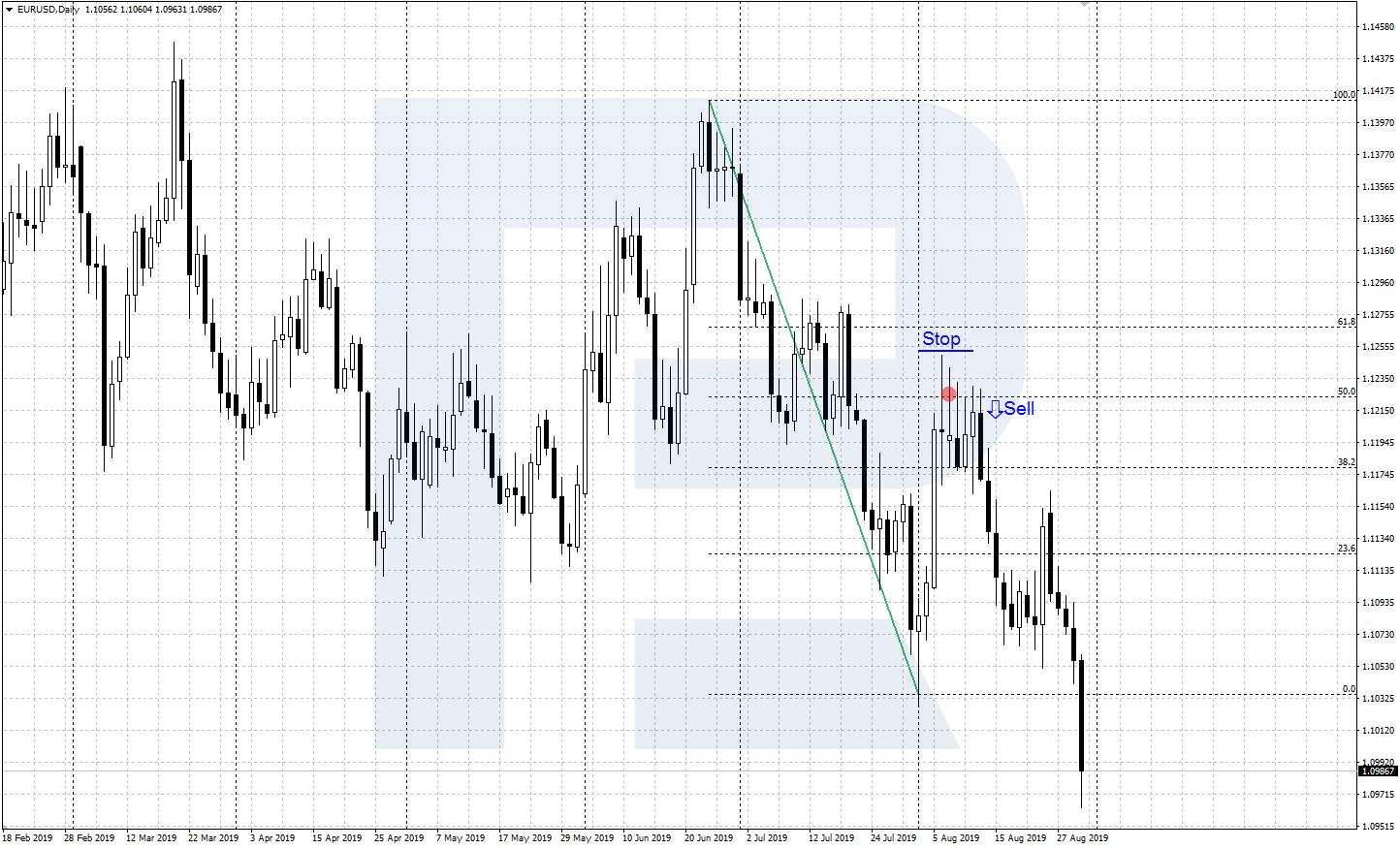 Fibonacci paplašinājumi forex trading, posts navigācija